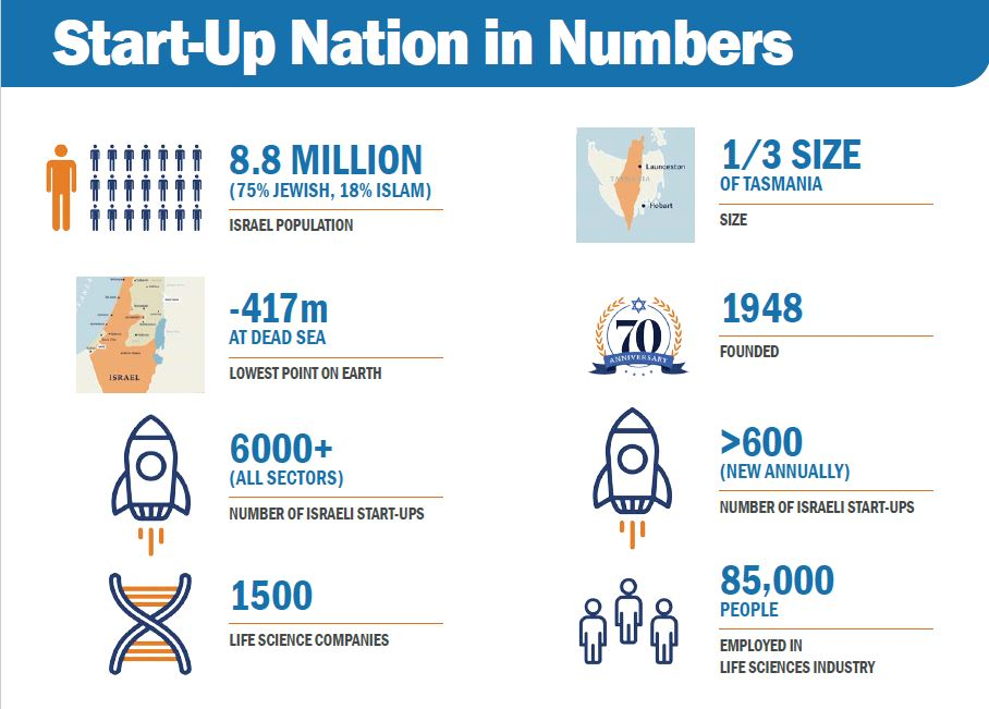 graphic of Israeli start up numbers